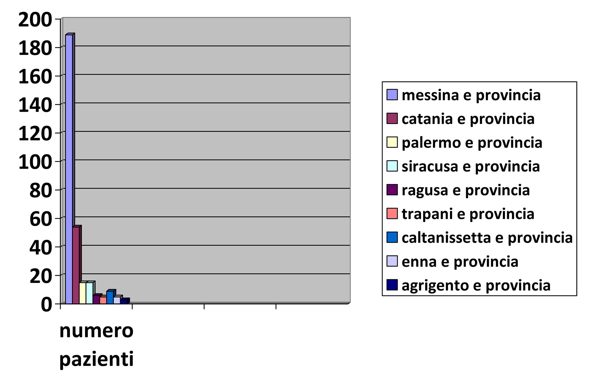 CSA Grafico